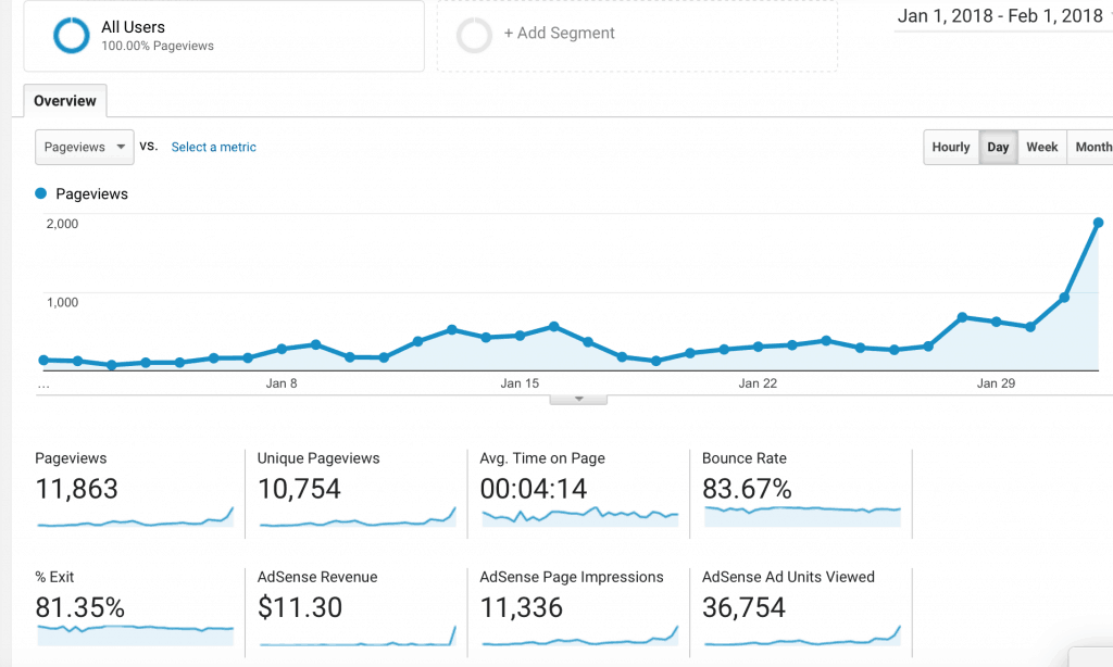 10,000 mostly page views, how I got my first 10,000 mostly page views