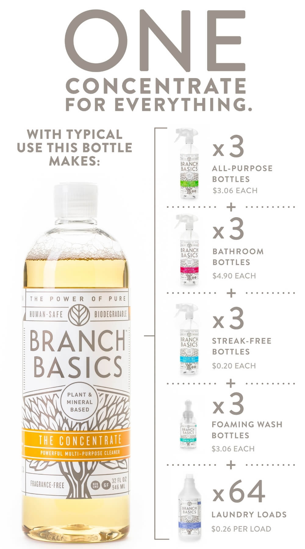 Branch Basics bottle of concentrate with examples of how many times you can refill the cleaners.